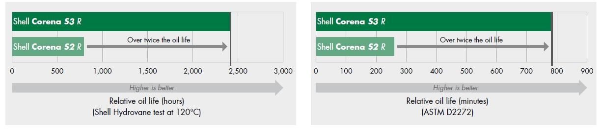 روغن Shell Coreana S3 R